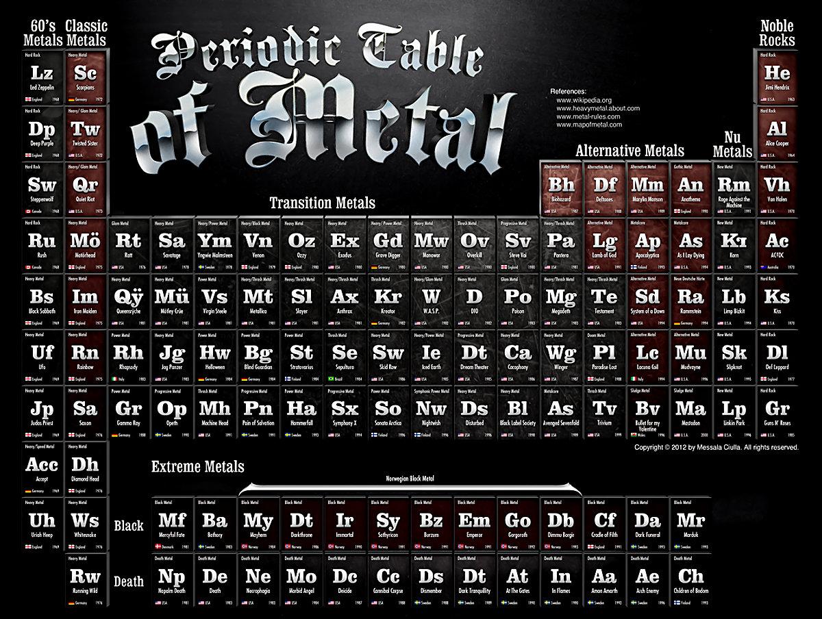 Une table p riodique des lements metal evidemment on parle de metalorgie - Table des elements periodiques ...